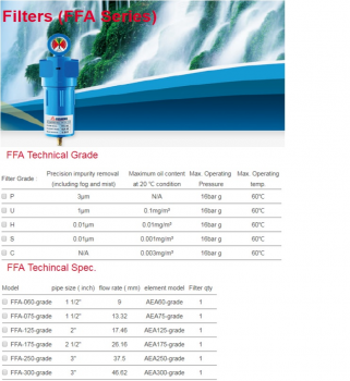 Lọc gió  máy nén khí Fusheng FFA Series