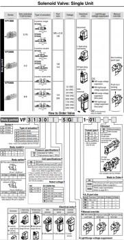 Van điện từ SMC dòng VF5000